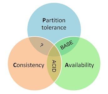 分布式系统的CAP理论