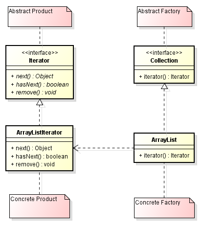 collection-iterator-uml