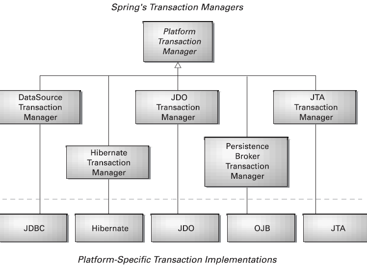 transaction-managers