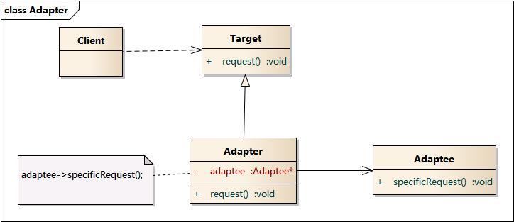Adapter-pattern