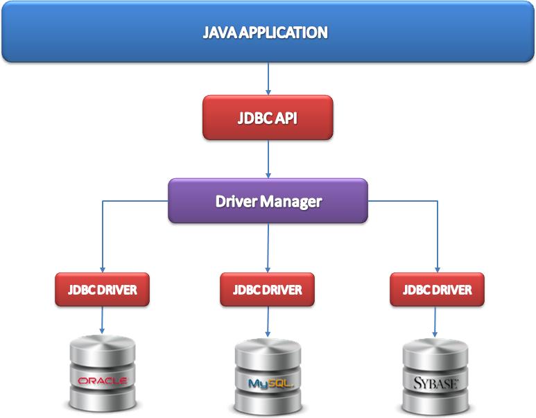 Java中的事务——JDBC事务和JTA事务
