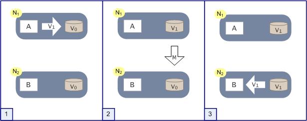 分布式系统正常运转流程