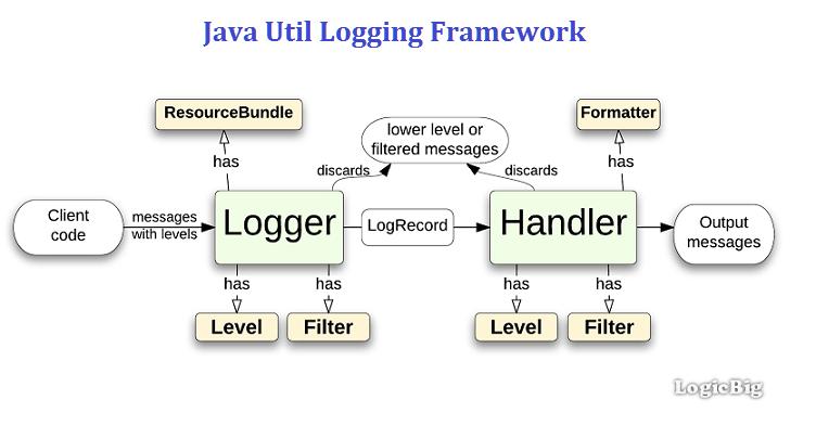 为什么阿里巴巴禁止工程师直接使用日志系统(Log4j、Logback)中的